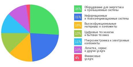 Распределение объемов продаж по категориям