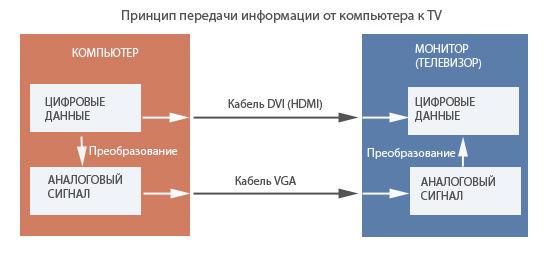Принцип передачи информации от