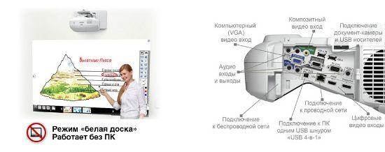 Демонстрация интерактивных функций и разъемы и порты проекторов Epson