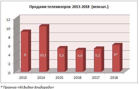 Продажи телевизоров выросли доуровней докризисного 2013 года