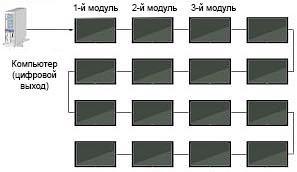 """10 """"глупых"""" вопросов о видеостенах"""